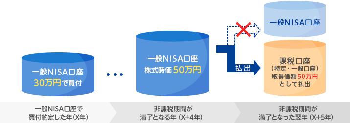 NISAロールオーバー(非課税期間延長) | NISA(ニーサ):少額投資 ...
